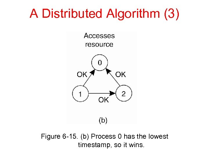A Distributed Algorithm (3) Figure 6 -15. (b) Process 0 has the lowest timestamp,