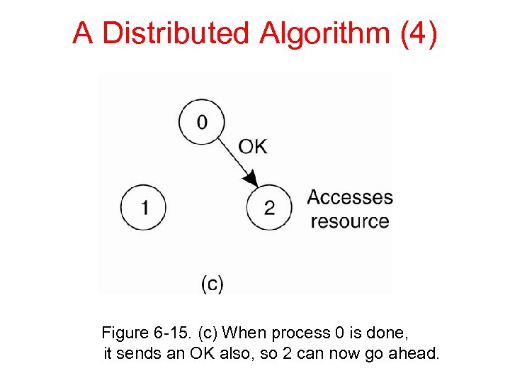 A Distributed Algorithm (4) Figure 6 -15. (c) When process 0 is done, it