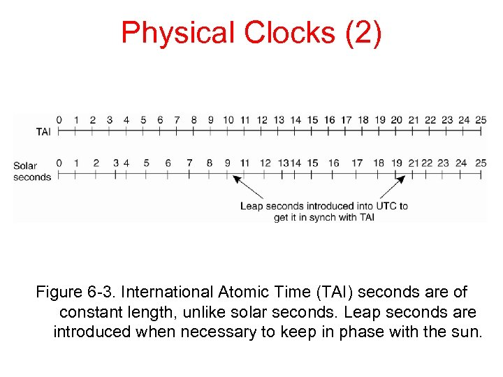 Physical Clocks (2) Figure 6 -3. International Atomic Time (TAI) seconds are of constant