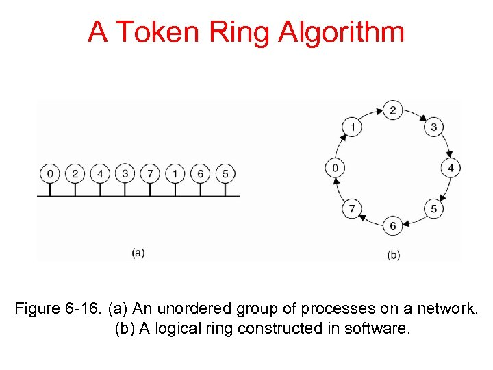 A Token Ring Algorithm Figure 6 -16. (a) An unordered group of processes on