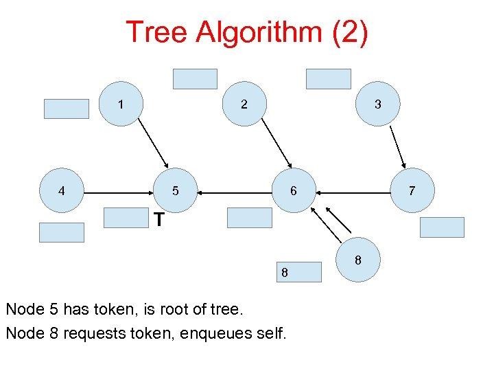 Tree Algorithm (2) 1 2 4 3 5 6 7 T 8 Node 5