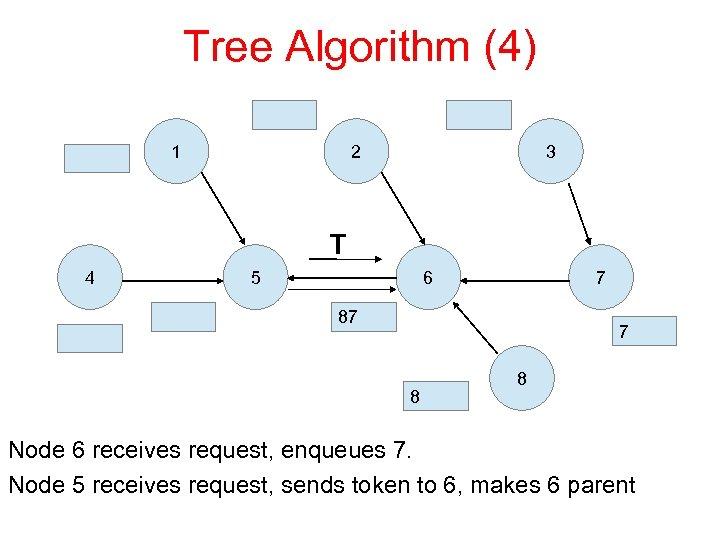 Tree Algorithm (4) 1 2 3 T 4 5 6 7 87 7 8