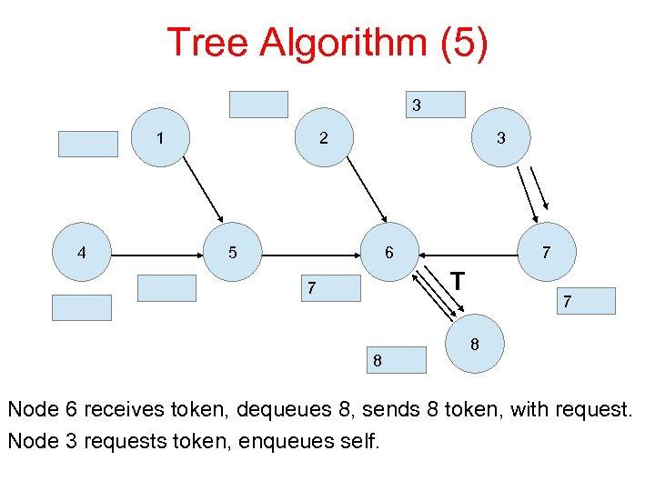 Tree Algorithm (5) 3 1 4 2 3 5 6 7 T 7 8