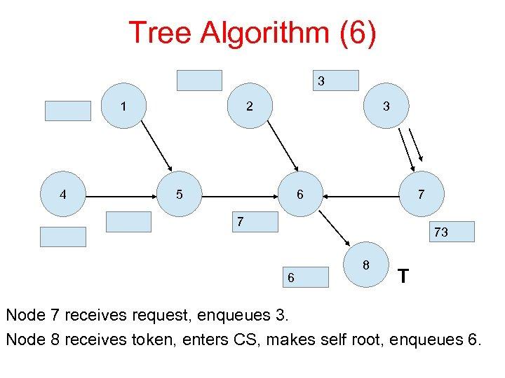 Tree Algorithm (6) 3 1 4 2 3 5 6 7 7 73 6
