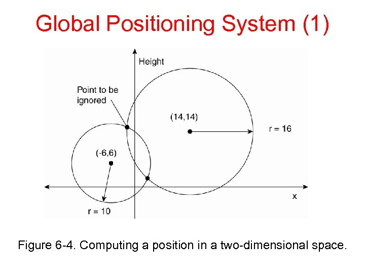 Global Positioning System (1) Figure 6 -4. Computing a position in a two-dimensional space.