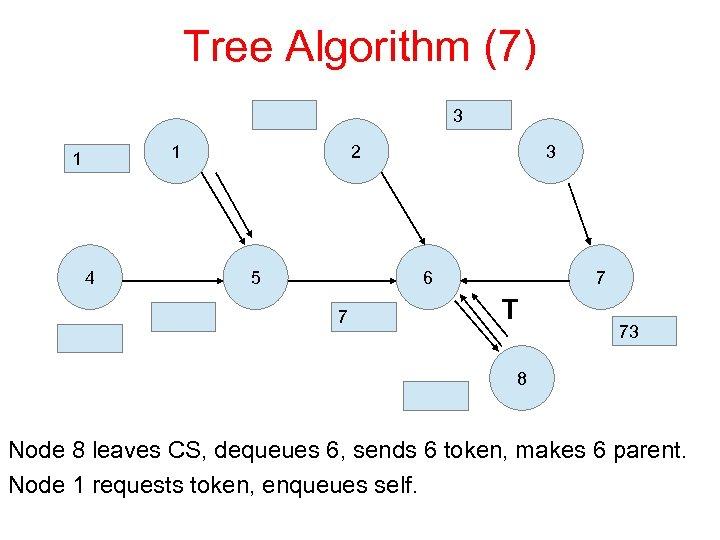 Tree Algorithm (7) 3 1 1 4 2 5 3 6 7 7 T