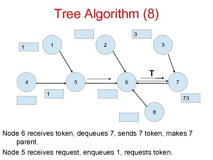 Tree Algorithm (8) 3 1 1 2 3 T 4 5 6 7 1