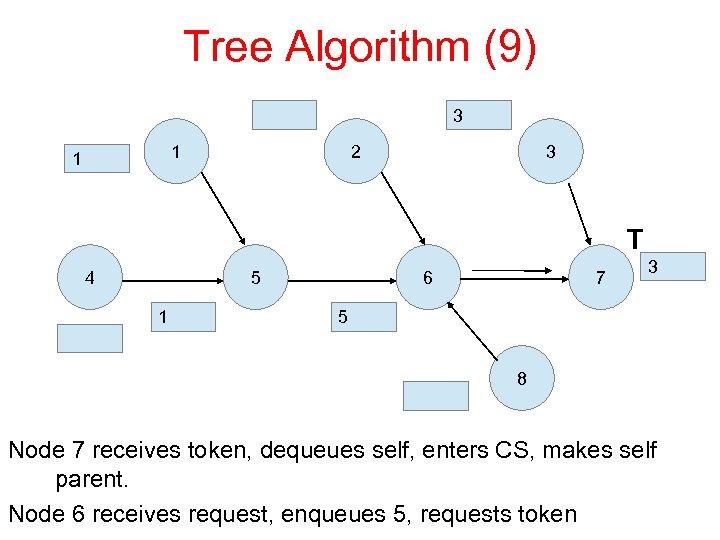 Tree Algorithm (9) 3 1 1 2 3 T 4 5 1 6 7