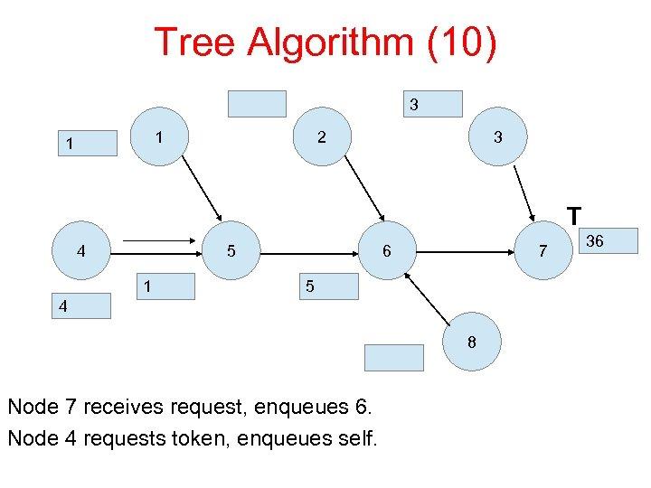 Tree Algorithm (10) 3 1 1 2 3 T 4 5 1 6 7