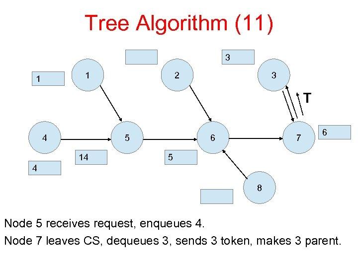 Tree Algorithm (11) 3 1 1 2 3 T 4 5 14 6 7
