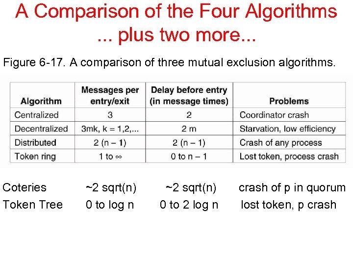 A Comparison of the Four Algorithms. . . plus two more. . . Figure