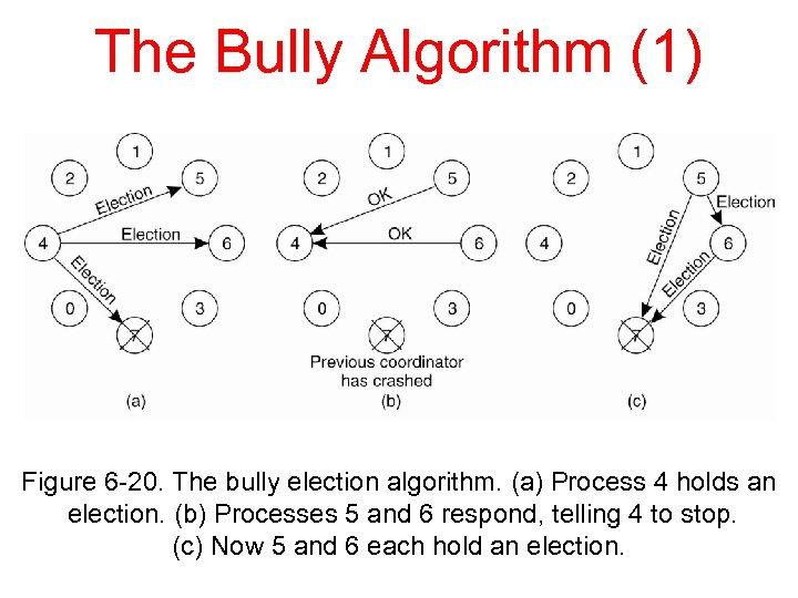 The Bully Algorithm (1) Figure 6 -20. The bully election algorithm. (a) Process 4