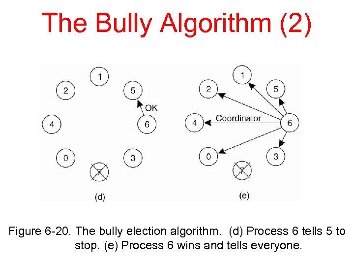 The Bully Algorithm (2) Figure 6 -20. The bully election algorithm. (d) Process 6