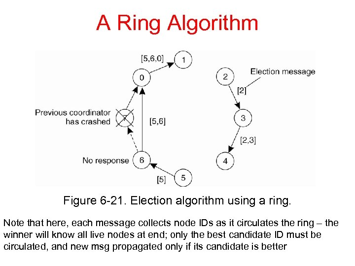A Ring Algorithm Figure 6 -21. Election algorithm using a ring. Note that here,