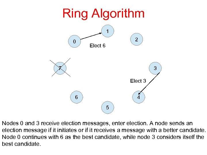 Ring Algorithm 1 0 2 Elect 6 7 3 Elect 3 6 4 5