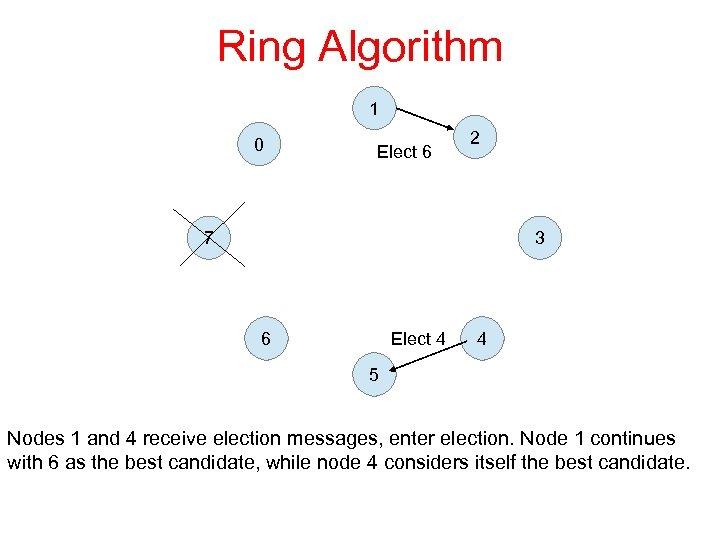 Ring Algorithm 1 0 Elect 6 2 7 3 Elect 4 6 4 5