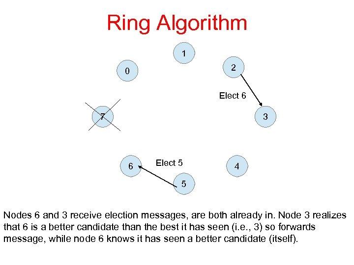 Ring Algorithm 1 2 0 Elect 6 7 3 6 Elect 5 4 5