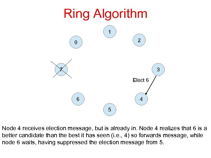 Ring Algorithm 1 2 0 7 3 Elect 6 6 4 5 Node 4