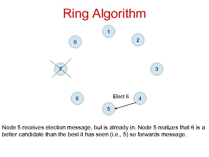 Ring Algorithm 1 2 0 7 3 Elect 6 6 4 5 Node 5