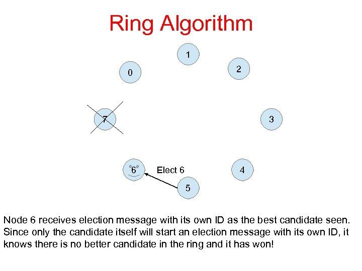 Ring Algorithm 1 2 0 7 3 6 4 Elect 6 5 Node 6