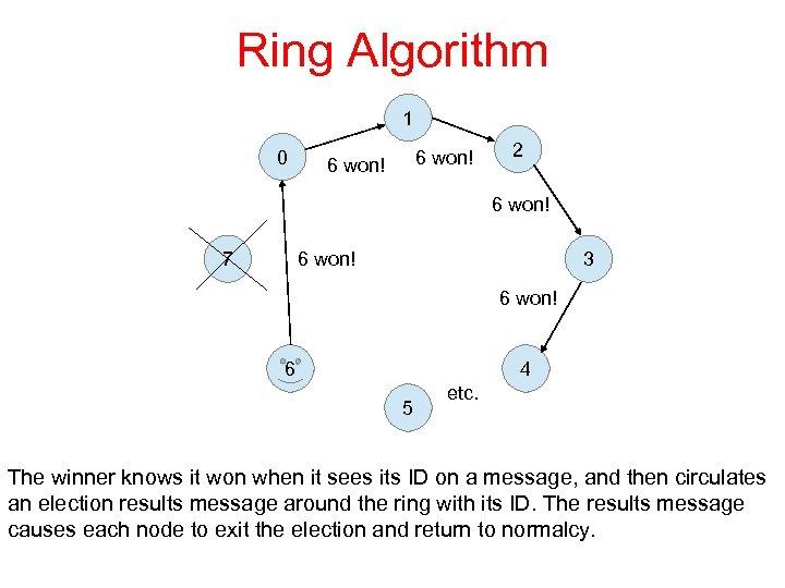 Ring Algorithm 1 0 6 won! 2 6 won! 7 3 6 won! 6