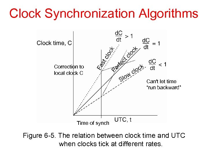 """Clock Synchronization Algorithms Correction to local clock C Can't let time """"run backward"""" Time"""