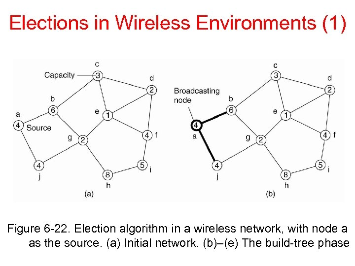 Elections in Wireless Environments (1) Figure 6 -22. Election algorithm in a wireless network,