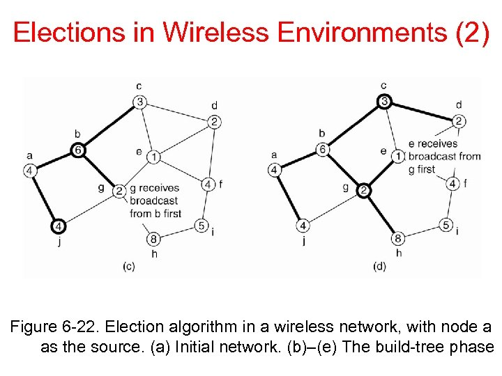 Elections in Wireless Environments (2) Figure 6 -22. Election algorithm in a wireless network,