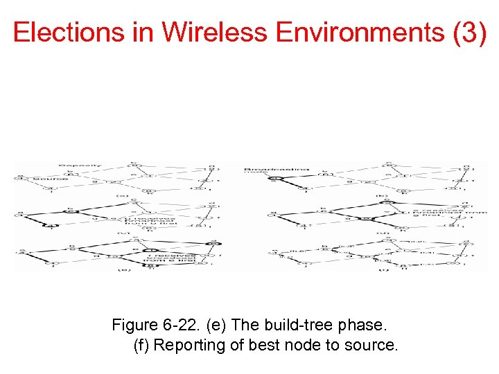 Elections in Wireless Environments (3) Figure 6 -22. (e) The build-tree phase. (f) Reporting