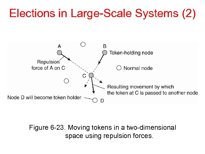 Elections in Large-Scale Systems (2) Figure 6 -23. Moving tokens in a two-dimensional space