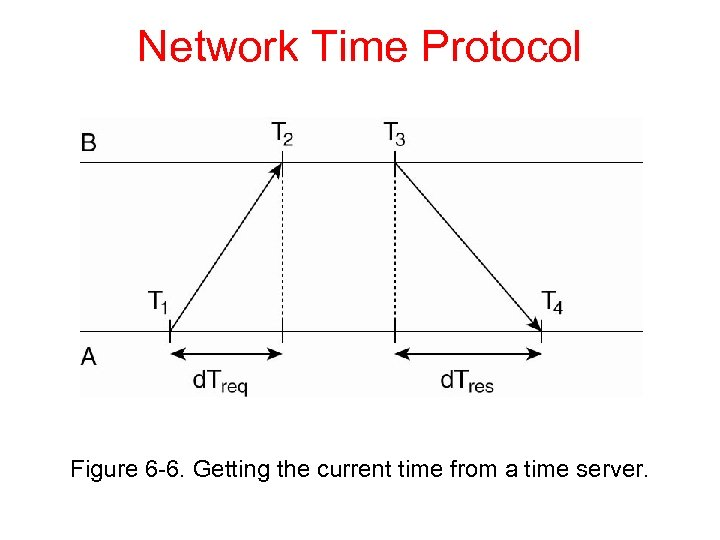 Network Time Protocol Figure 6 -6. Getting the current time from a time server.