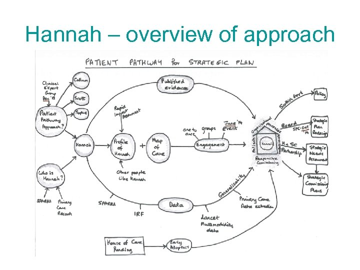 Hannah – overview of approach