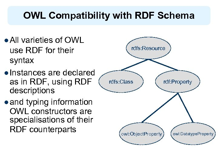 OWL Compatibility with RDF Schema l All varieties of OWL use RDF for their