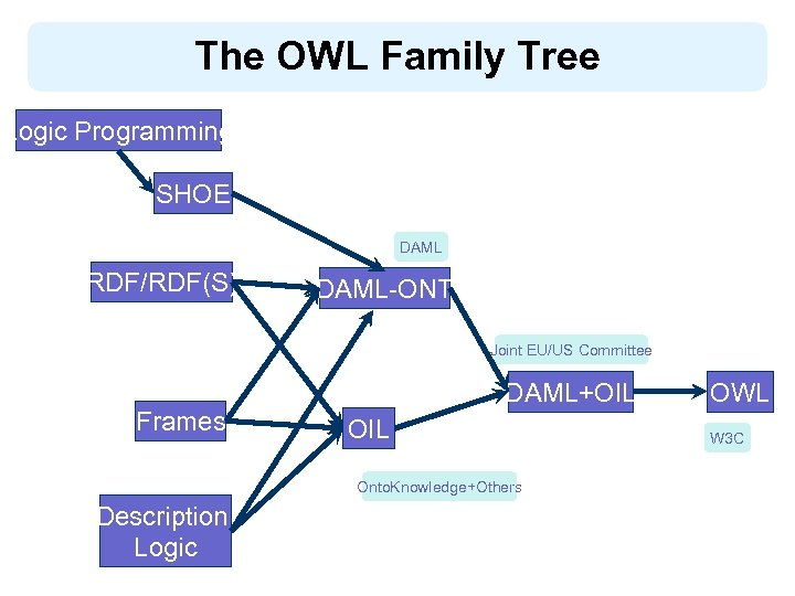 The OWL Family Tree Logic Programming SHOE DAML RDF/RDF(S) DAML-ONT Joint EU/US Committee Frames