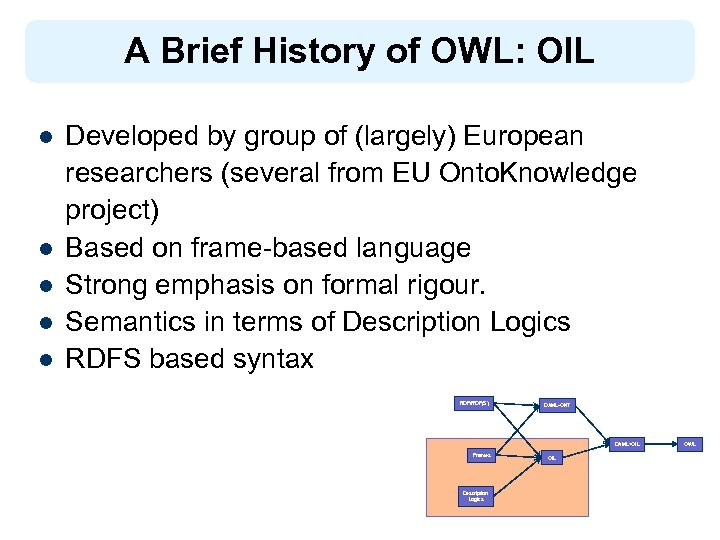 A Brief History of OWL: OIL l l l Developed by group of (largely)