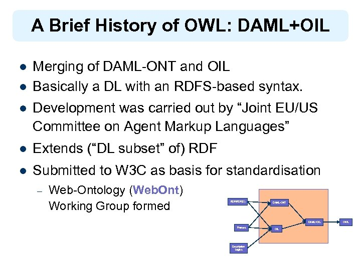 A Brief History of OWL: DAML+OIL l l Merging of DAML-ONT and OIL Basically