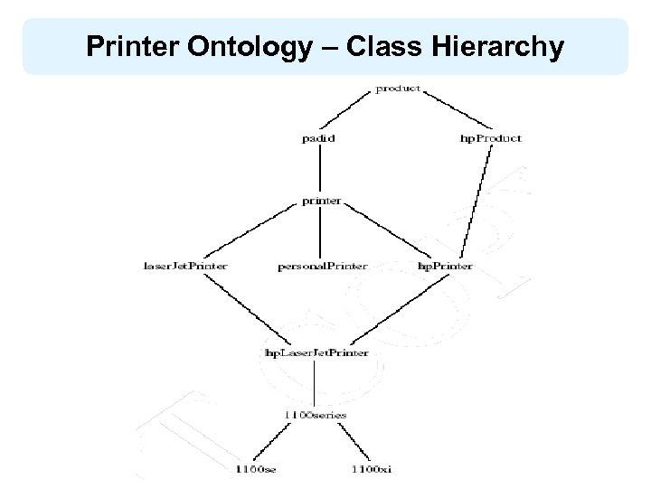 Printer Ontology – Class Hierarchy