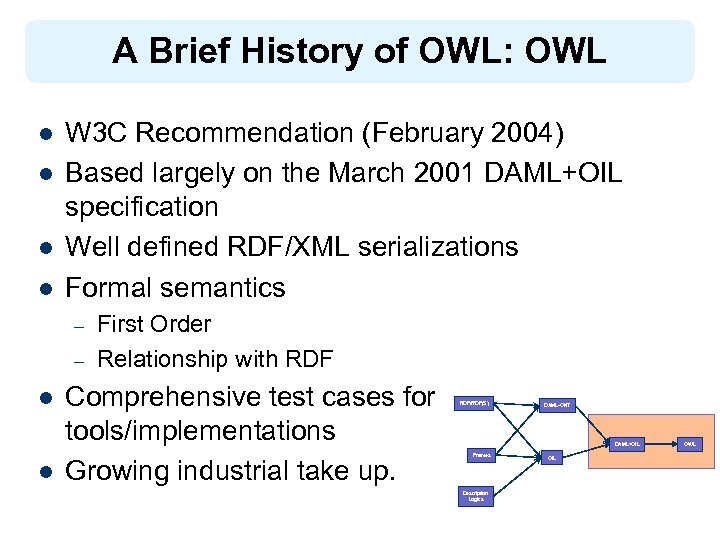 A Brief History of OWL: OWL l l W 3 C Recommendation (February 2004)