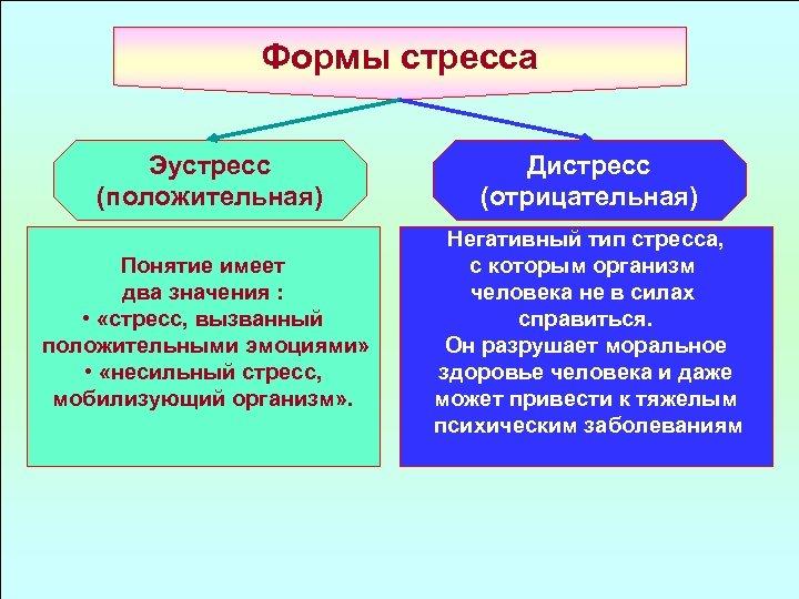 Формы стресса Эустресс (положительная) Дистресс (отрицательная) Понятие имеет два значения : • «стресс, вызванный