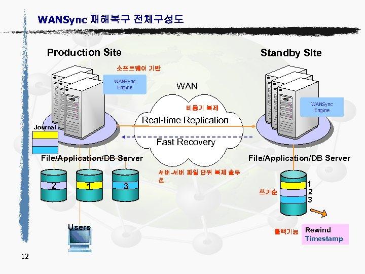 WANSync 재해복구 전체구성도 Production Site Standby Site 소프트웨어 기반 WANSync Engine 비동기 복제 Real-time