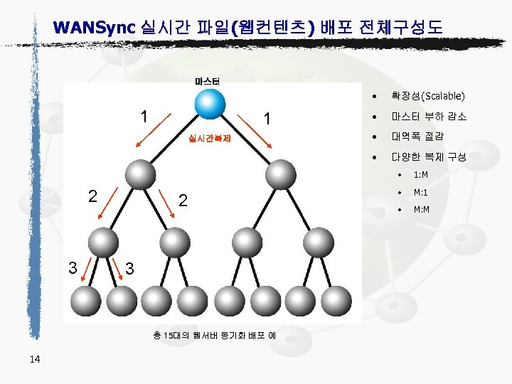 WANSync 실시간 파일(웹컨텐츠) 배포 전체구성도 마스터 • 1 실시간복제 • 마스터 부하 감소 •