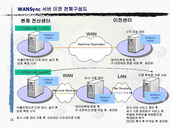 WANSync 서버 이전 전체구성도 이전센터 현재 전산센터 1. 신규장비사용 시나리오 신규 도입 장비 WANSync