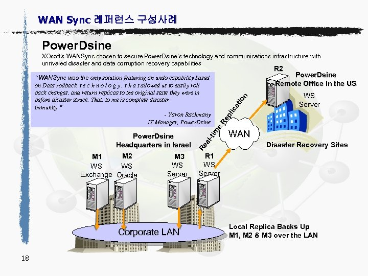 WAN Sync 레퍼런스 구성사례 Power. Dsine XOsoft's WANSync chosen to secure Power. Dsine's technology