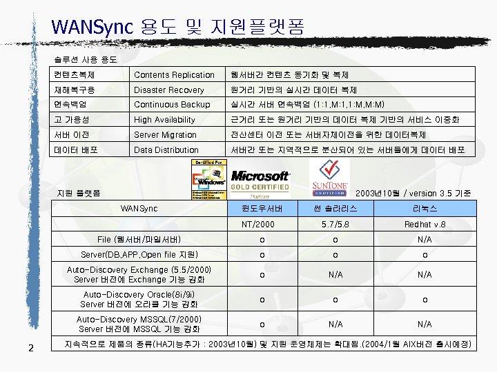 WANSync 용도 및 지원플랫폼 솔루션 사용 용도 컨텐츠복제 Contents Replication 웹서버간 컨텐츠 동기화 및