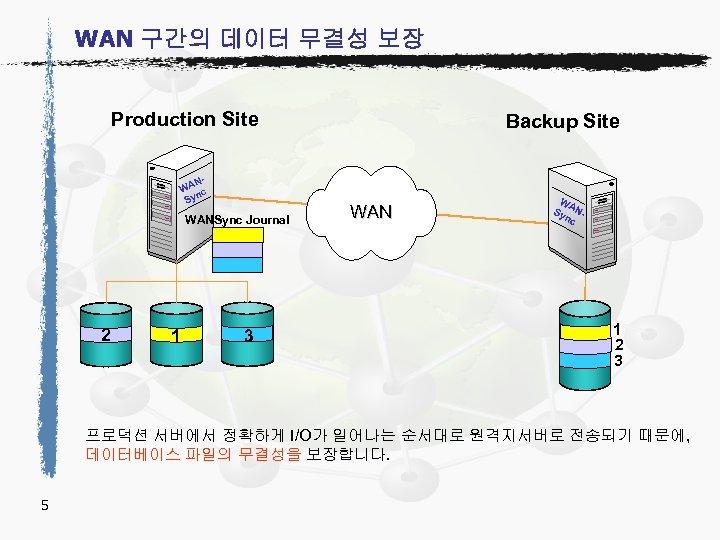 WAN 구간의 데이터 무결성 보장 Production Site NWA c Syn WANSync Journal 2 1