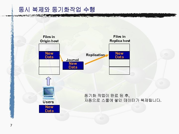 동시 복제와 동기화작업 수행 Files in Replica host Files in Origin host New Data