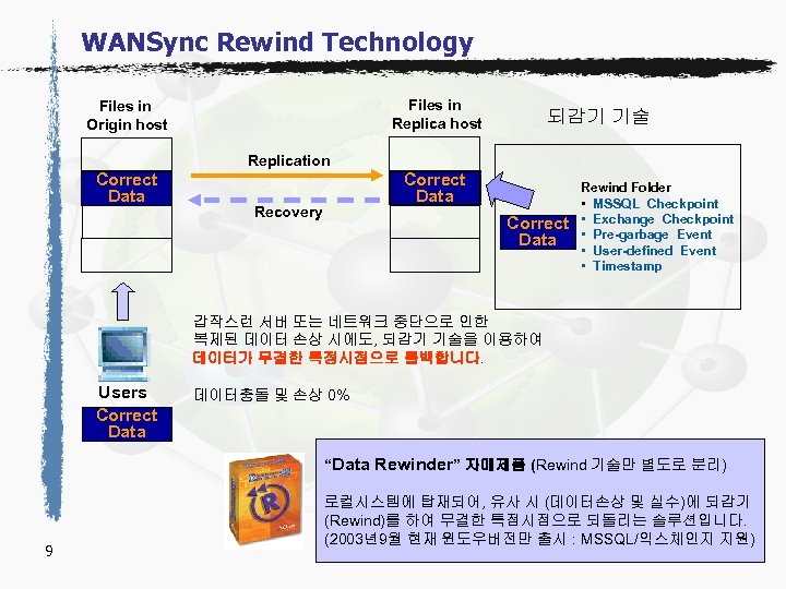 WANSync Rewind Technology Files in Replica host Files in Origin host Corrupted Correct Data