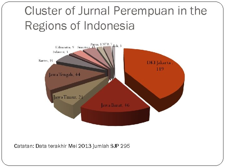 Cluster of Jurnal Perempuan in the Regions of Indonesia Catatan: Data terakhir Mei 2013