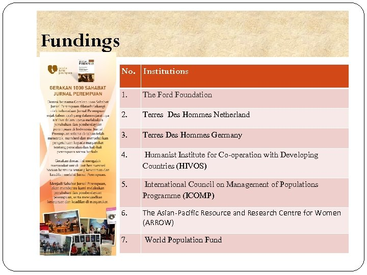 Fundings No. Institutions 1. The Ford Foundation 2. Terres Des Hommes Netherland 3. Terres