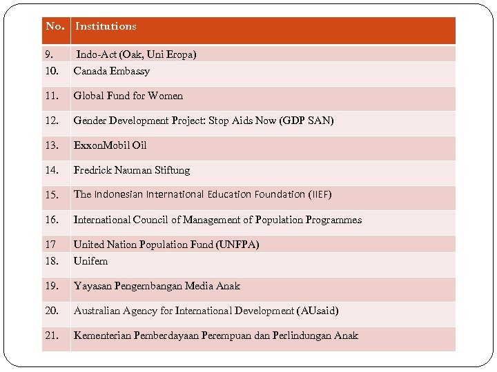 No. Institutions 9. Indo-Act (Oak, Uni Eropa) 10. Canada Embassy 11. Global Fund for